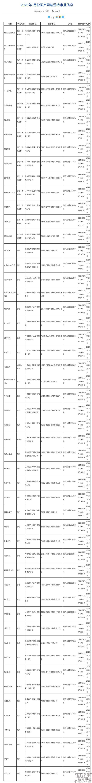 2020年1月首批国产网络游戏版号名单公布腾讯手游《战歌竞技场》过审