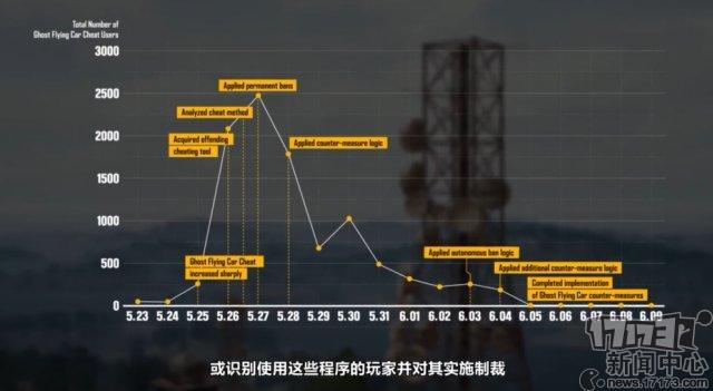 《绝地求生》反作弊小组中文版工作视频公开 详解反作弊机制