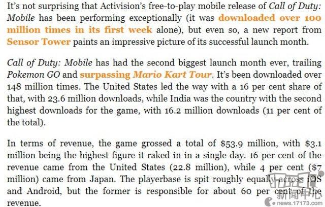 《使命召唤手游》首月下载量1.4亿狂揽5390万美元