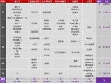 Tempo Storm 天梯环境速报 -10月15日