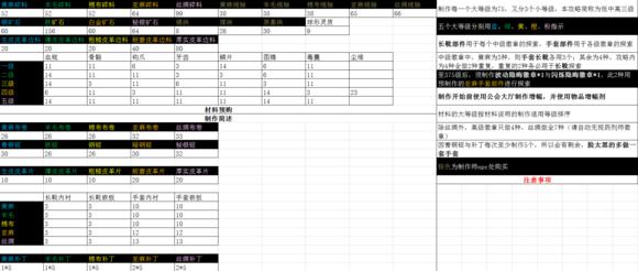装备探索型1-400制作冲级攻略(三)