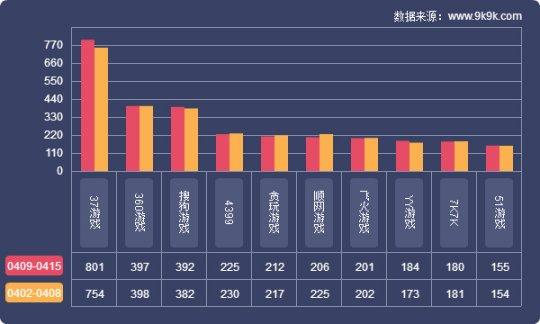 2018一周网页游戏数据报告(49―415)
