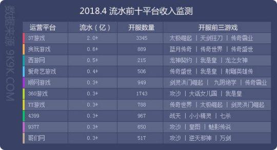 2018网页游戏4月数据报告 精品页游迭出市场热度不减