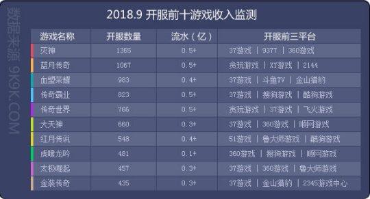 2018网页游戏9月数据报告 群游争锋灭神夺魁