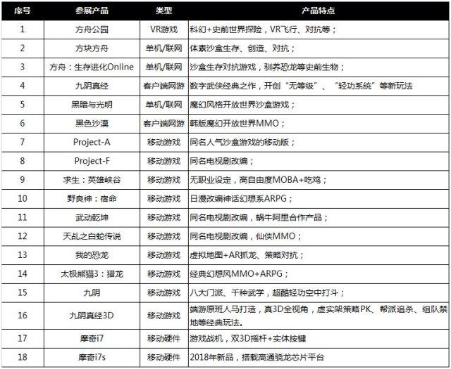 表1:蜗牛参展产品.jpg