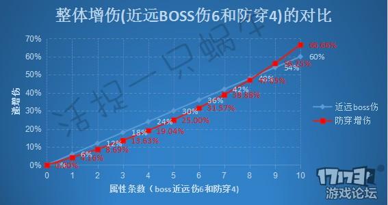 防穿4和boss近战伤对比.jpg