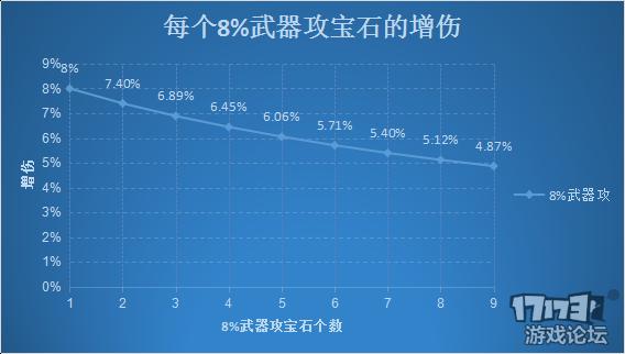 8%武器攻击力宝石.png